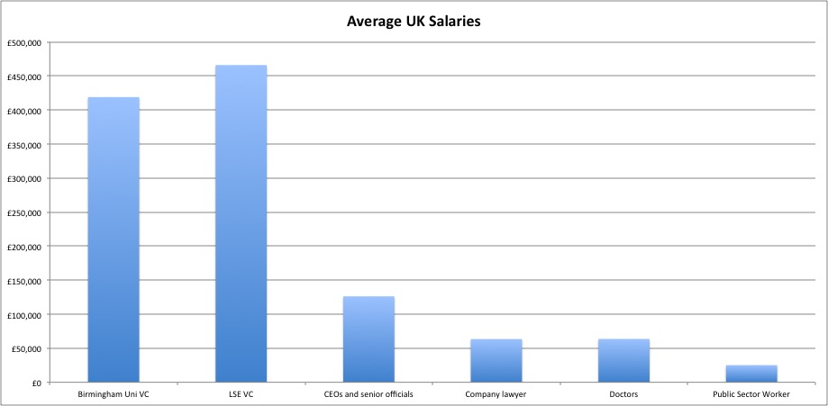 VC Salaries in Context